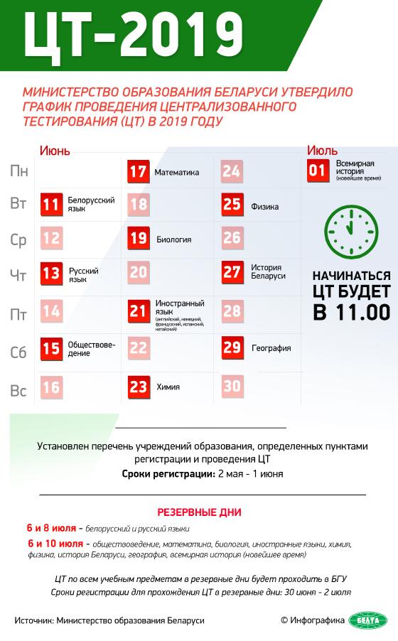 Министерство образования Беларуси утвердило график проведения централизованного тестирования (ЦТ) в 2019 году